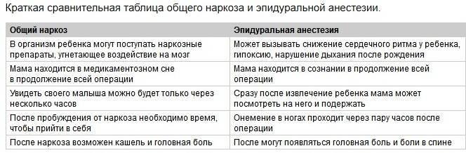 Эпидуральная анестезия при кесаревом сечении: последствия и отличия от спинальной анестезии / mama66.ru