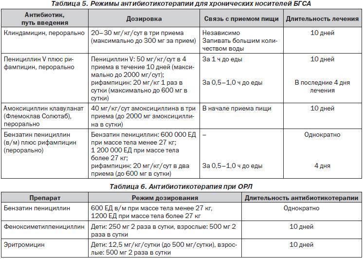 Дизентерия у ребенка 2 года симптомы и лечение - wc-master.ru