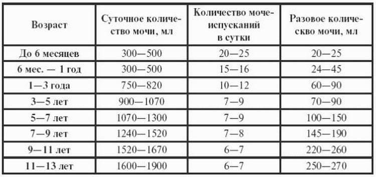 ✅ ребенок плохо писает. редкое мочеиспускание у ребёнка: где искать причины - vek-msk.ru