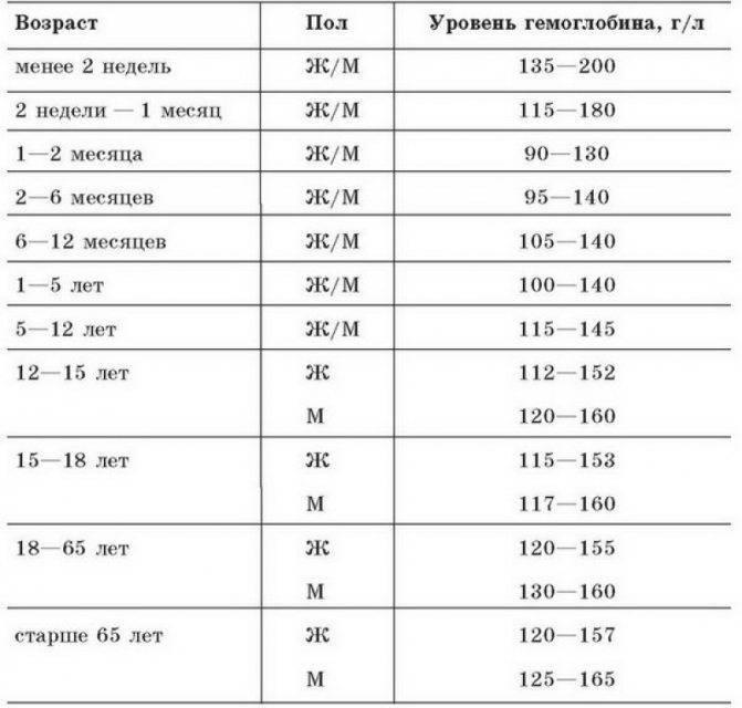 Низкий гемоглобин у грудничка. причины, симптомы, лечение, питание