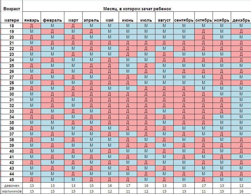 Определить пол ребенка по дате овуляции, по группе крови, тесты на определение пола, таблица
