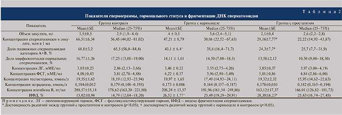 Фрагментация днк сперматозоидов, анализ фрагментации днк сперматозоидов в клиническом госпитале «авиценна» группы компаний «мать и дитя»