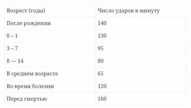 Норма артериального давления у детей по возрастам: таблица