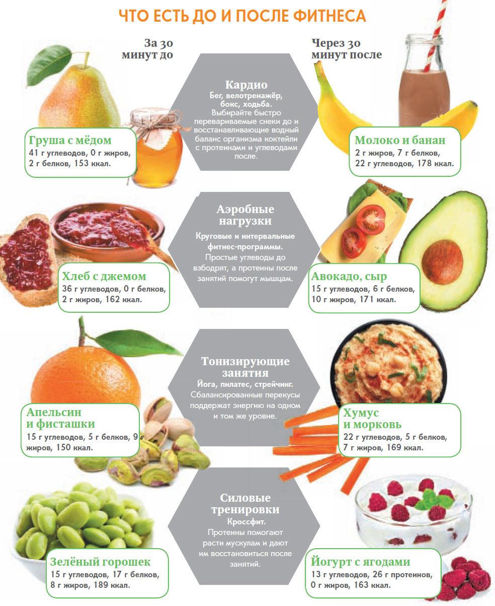 Белковая диета: вред для организма и возможная польза