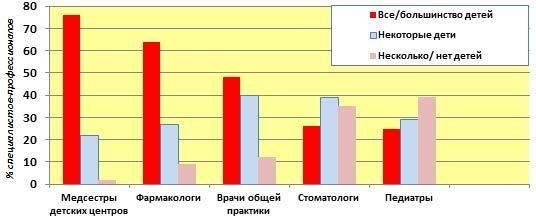 Понос при прорезывании зубов у детей - понос на зубы у ребенка: сколько держится температура