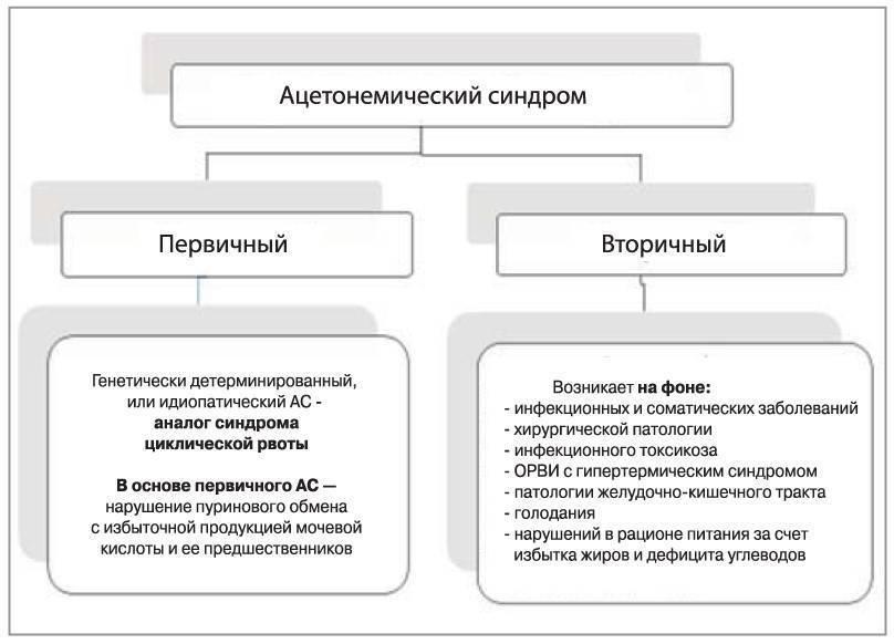 Ацетонемический синдром у детей — википедия