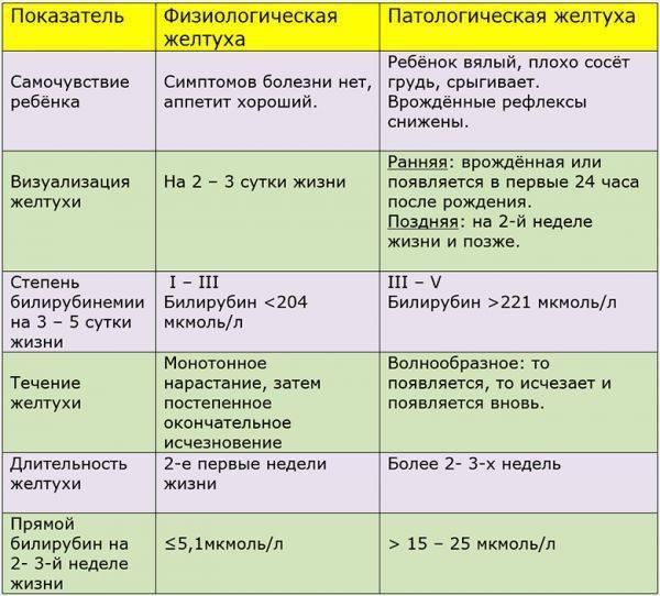 Повышенный билирубин у новорожденных: норма, причины повышенного билирубина