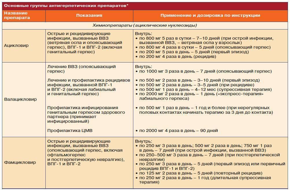 Ацикловир при простуде, гриппе и орви - инструкция по применению, поможет или нет