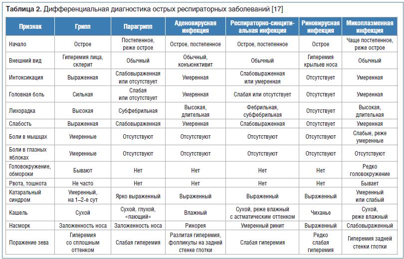 Кишечный грипп у детей, признаки, симптомы и лечение