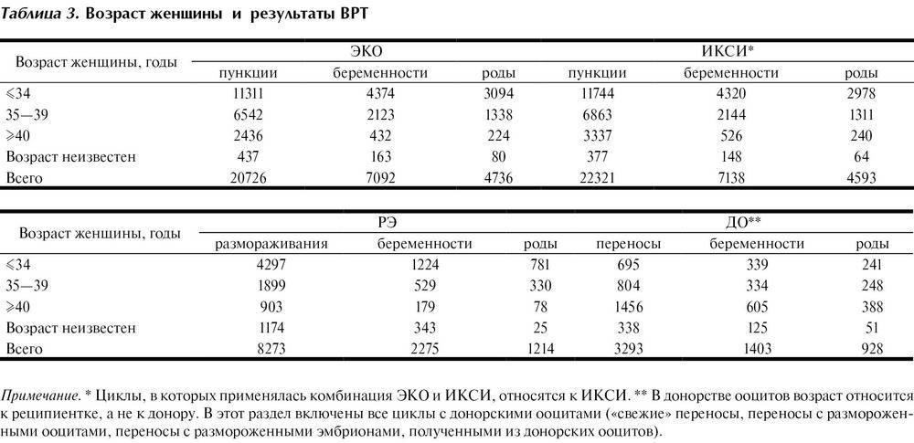 Классификация эмбрионов при эко: оценка по качеству, классу, категории