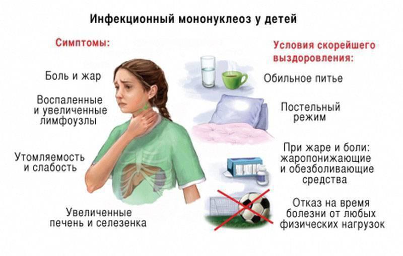 Мононуклеоз у детей: симптомы и лечение, признаки, вирусный