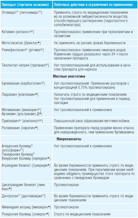 Антибиотики и беременность. список разрешенных препаратов