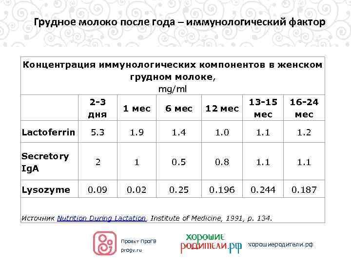 Состав грудного молока — топотушки