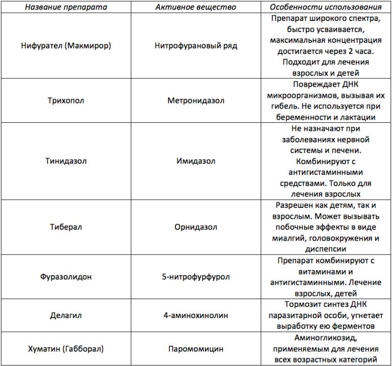 Лямблиоз. острый и хронический лямблиоз. этапы лечения лямблиоза.