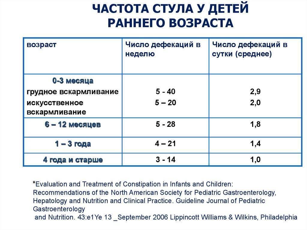Сколько раз в день должен какать новорожденный: стул ребенка с 1 месяца до года