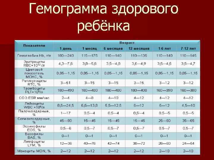 Повышены эритроциты в крови у ребенка – что это значит? ээритроциты в крови – норма, первичный и вторичный эритроцитоз