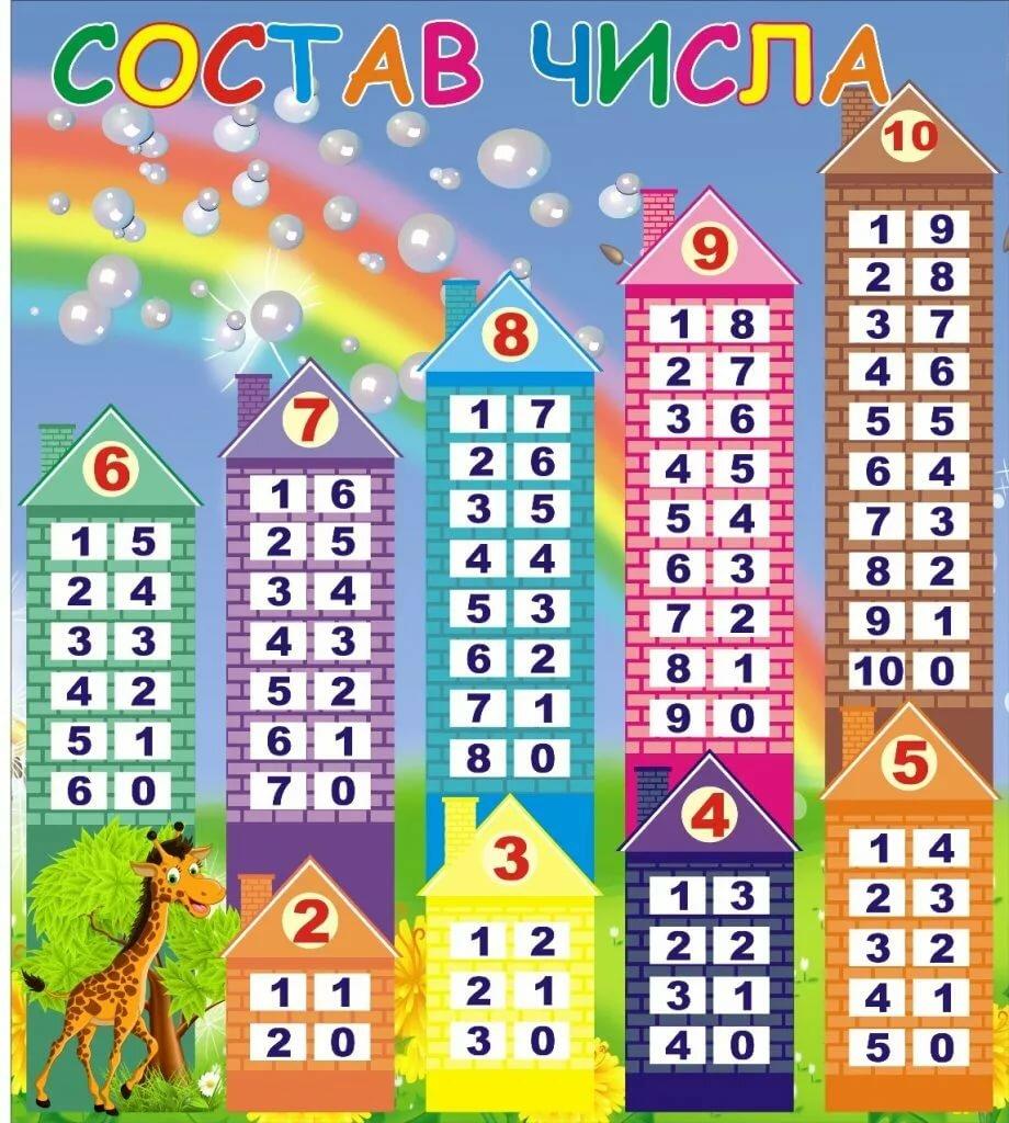 Как объяснить ребенку состав числа до 10 и 20 (учим по домикам) | мыслим и говорим | vpolozhenii.com
