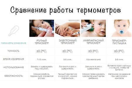 Нормальная температура у грудничка: какая норма, один месяц, два месяца