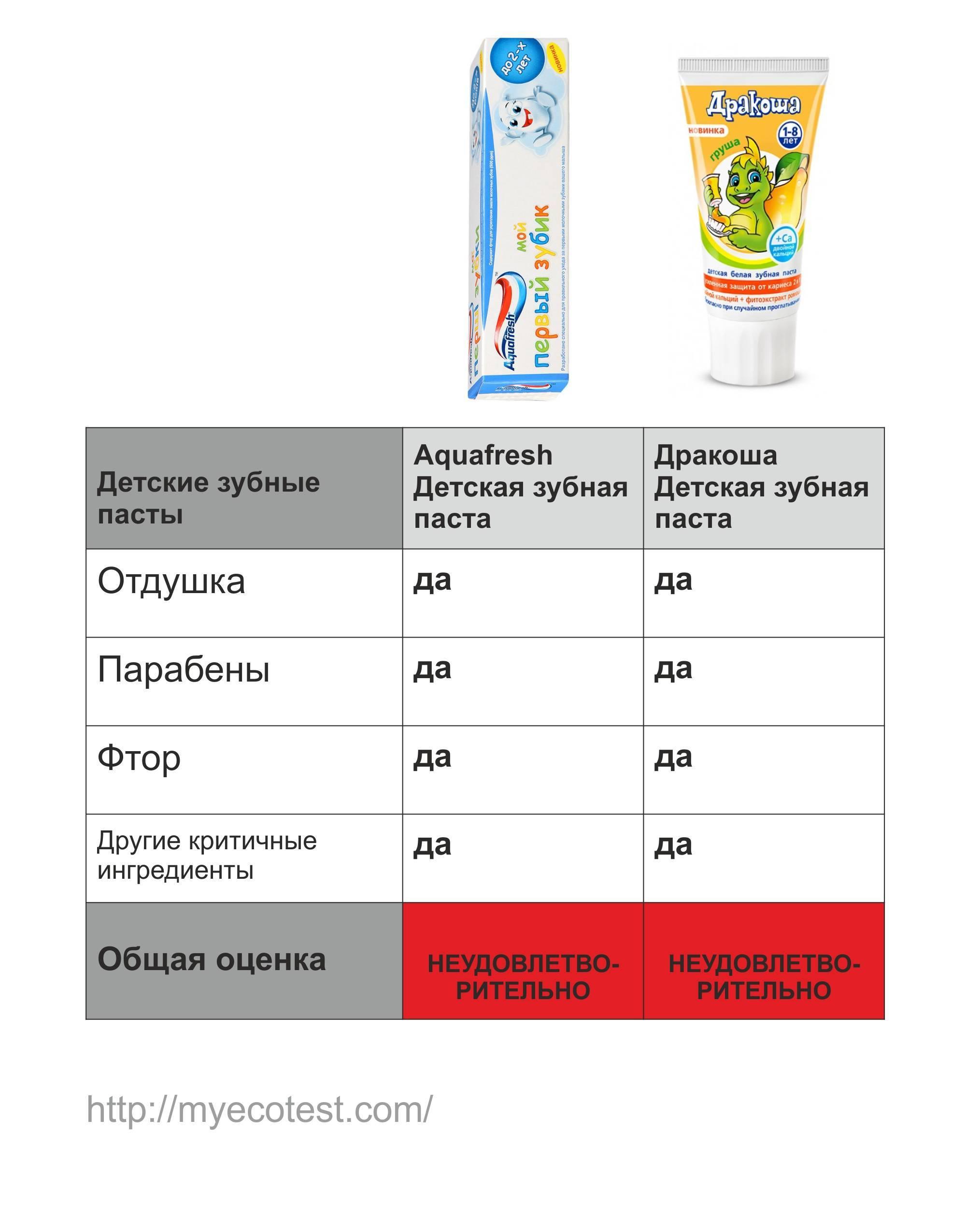 Топ-10 детских зубных паст - рейтинг лучших