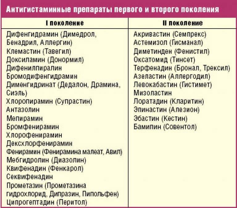 Антигистаминные препараты для детей: список лекарств по возрасту
