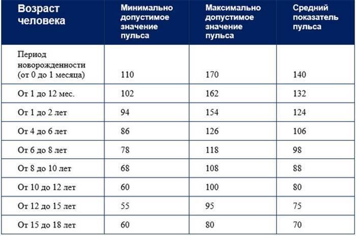 таблица норм давления у детей