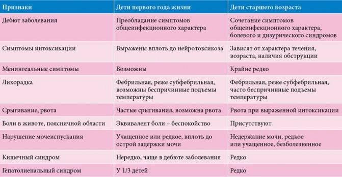 Повышены лейкоциты в анализе мочи у ребенка: причины, норма лейкоцитов в моче у грудничка, как лечить | mfarma.ru