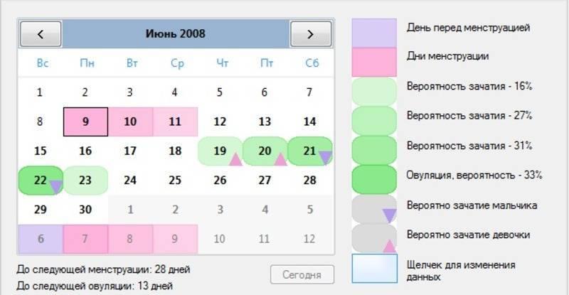 Беременность наступает через сколько дней после овуляции
