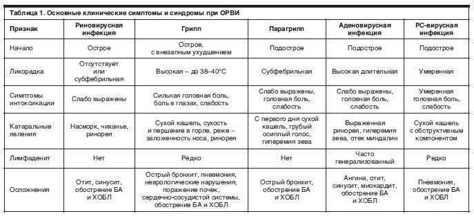 Сколько длится инкубационный период орви — proinfekcii.ru