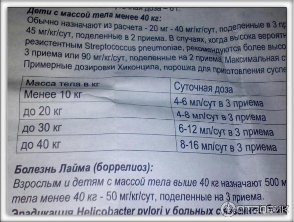 Вильпрафен инструкция для детей таблетки