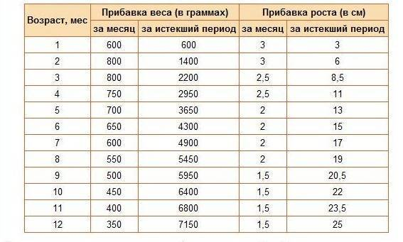 Сколько должен весить ребенок в 1 месяц, какой нормальный рост и вес новорожденного месячного малыша