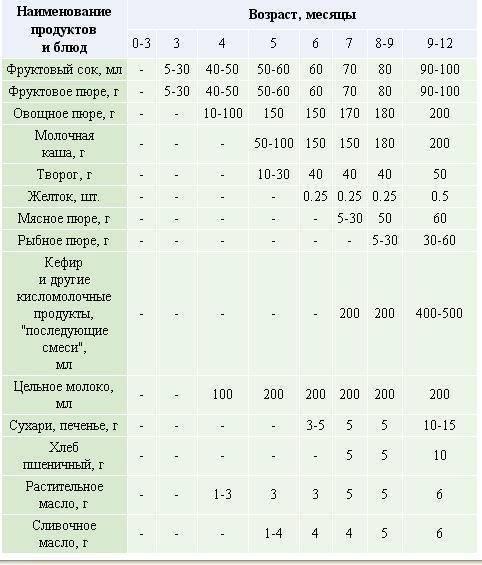 Введение прикорма при искусственном вскармливании / mama66.ru