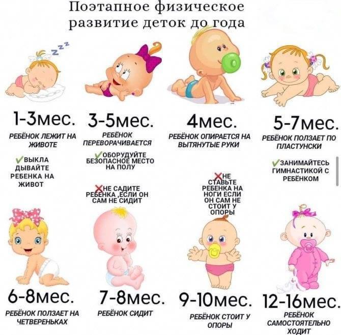 Развитие ребенка по неделям: от рождения до года