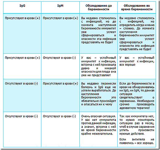 Токсоплазмоз и беременность: симптомы, последствия для матери и плода, анализы и лечение
