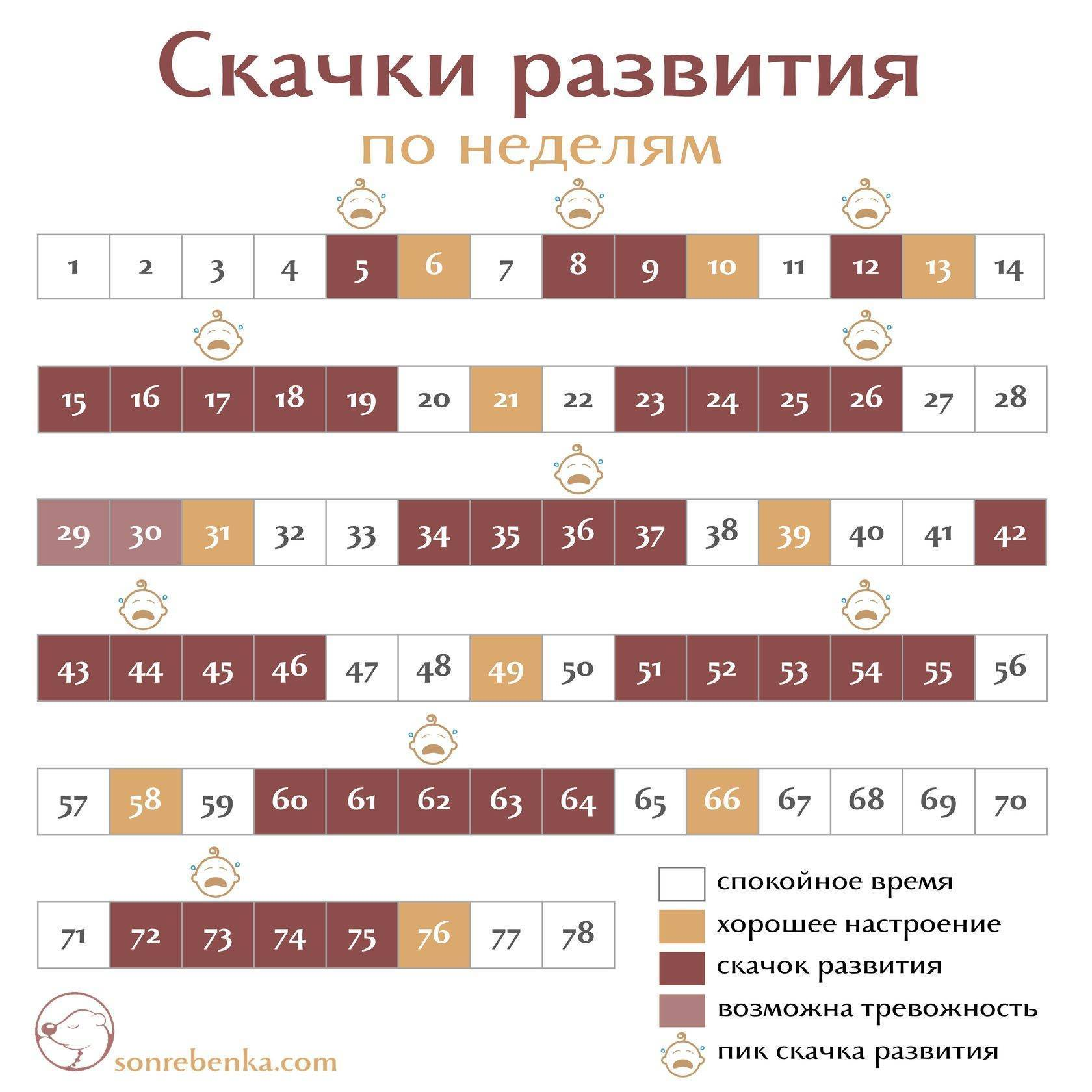 Календарь кризисов ребенка: первого года, 2, 3, 4-5 и 6-7 лет, лактационные кризисы / mama66.ru