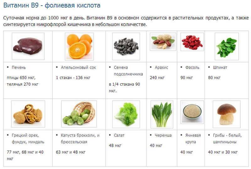 Витамины в продуктах: что есть, чтобы восполнить суточную потребность