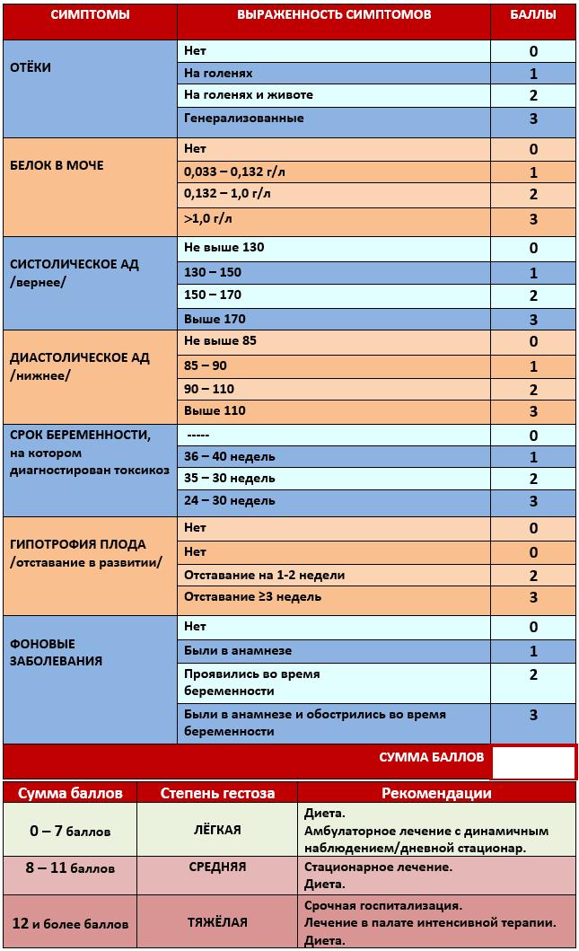 Белок в моче при беременности: причины, что означает, нормы по триместрам, чем опасен : saluma.ru