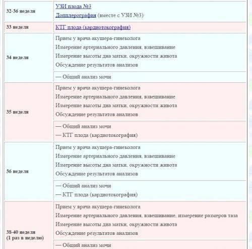 Анализы при беременности: какие и когда сдавать, список по триместрам : saluma.ru