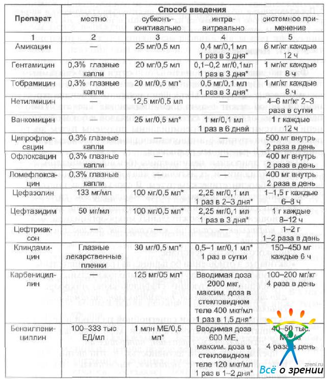 Антибиотики для детей: список суспензий, широкий спектр действия