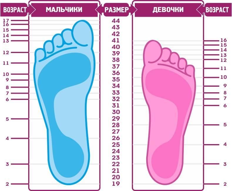 Размер ноги ребенка по возрасту (см): размер обуви детский - таблица по возрасту в сантиметрах