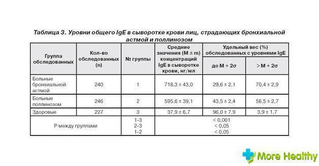 Анализ на иммуноглобулин е: что он показывает?