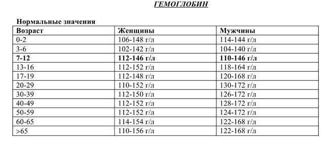 Норма гемоглобина у новорожденных: таблица