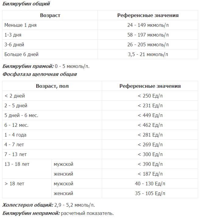 Щелочная фосфатаза - норма в крови у детей