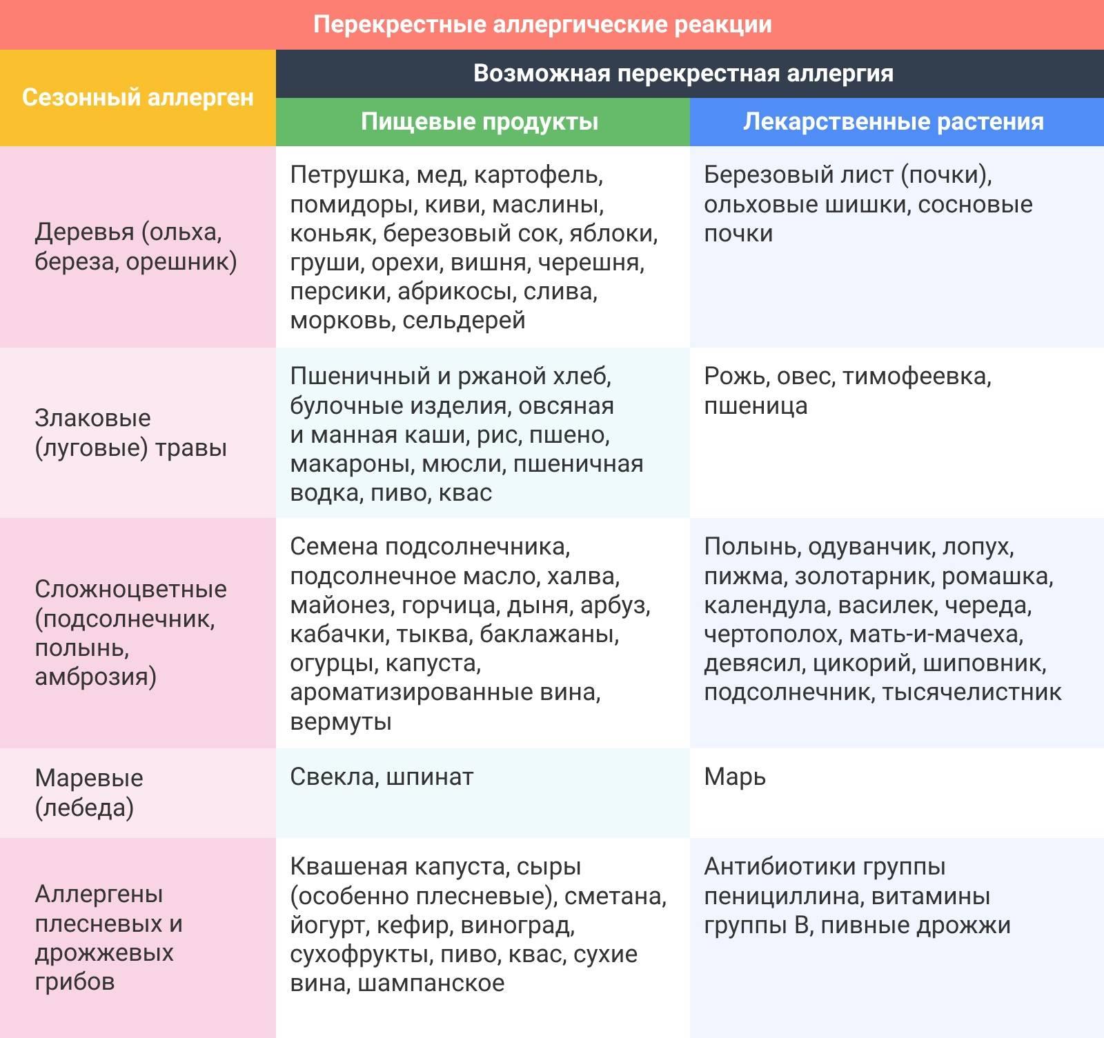 Проявление пищевой аллергии у ребенка