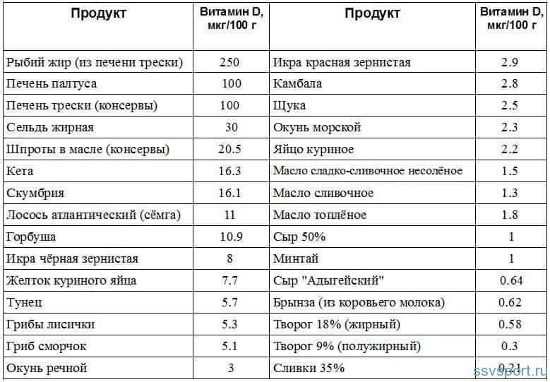Витамины группы в: польза, применение, нормы, в каких продуктах содержатся