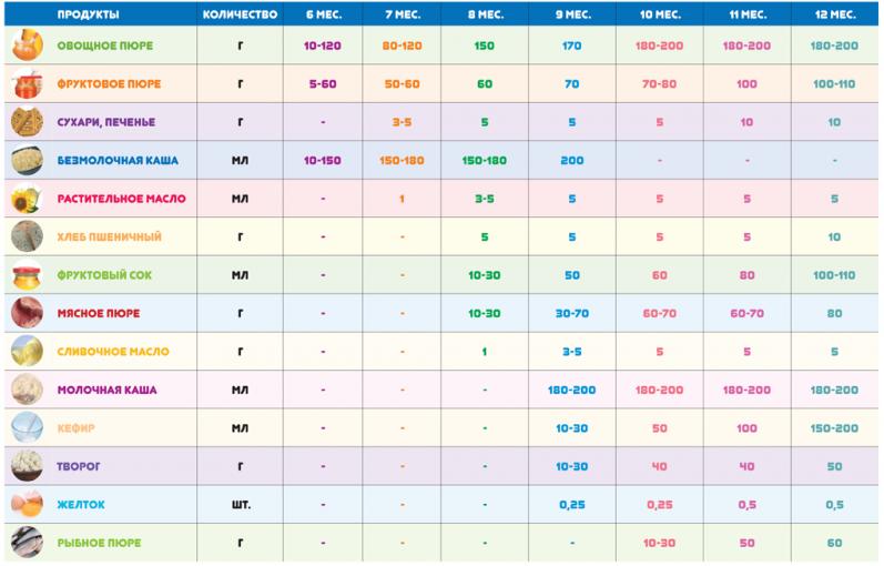 8 правил прикорма в 6 месяцев при грудном вскармливании: с чего начать, список продуктов
