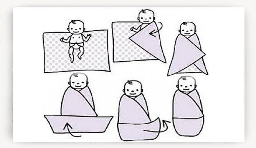 Пеленать ли новорожденного ребенка (пеленание - плюсы и минусы)