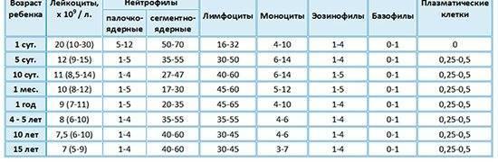Копрограмма кала у детей: как правильно сдать, расшифровка показателей
