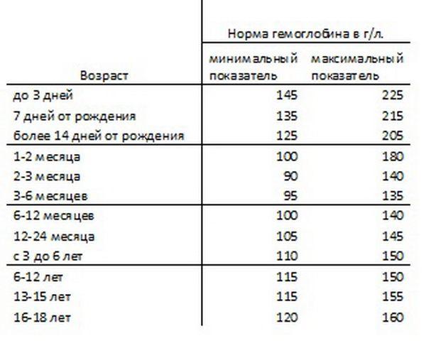 Норма гемоглобина у детей по возрасту – таблица. низкий, повышенный гемоглобин у ребенка – причины