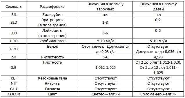 Таблицы с нормами общего анализа мочи у детей и расшифровка результатов