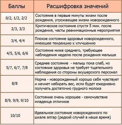 Шкала апгар: баллы при рождении ребенка: как выставляется оценка новорожденным, что заначит 6/7, 7/7, 7/8, 8/9 баллов